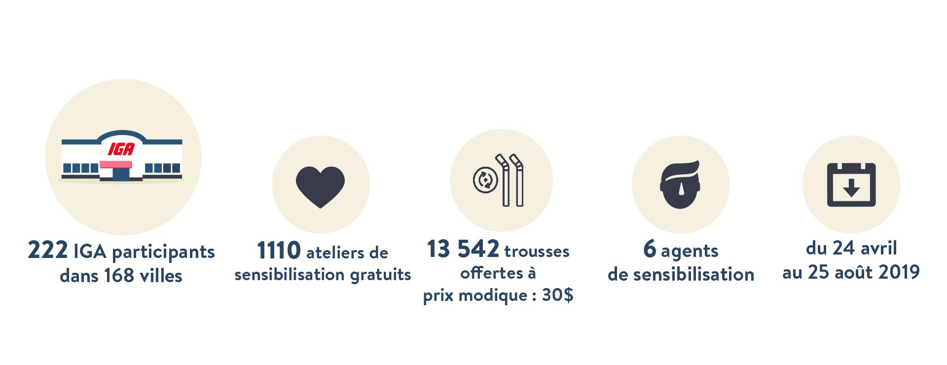jour_de_la_terre_quebec_qc_tous_les_jours_programme_distribution_articles_ecologiques_fonds_eco_iga_2019_chiffres